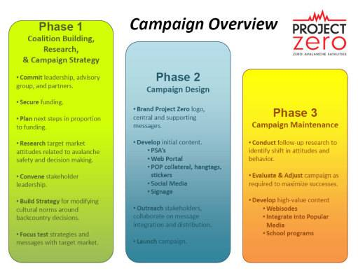 Project Zero Campaign Overview