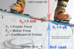 Part 1: Forces Effecting Movement on the Snow